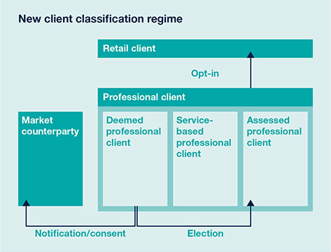New client classification regime