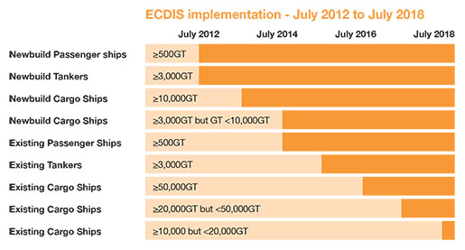 ECDIS implementation - July 2012 to July 2018