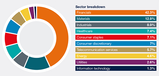 ASX All Ords Market Capitalisation by Sector (February 2016)