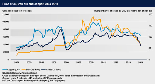 Price of oil, iron ore and copper, 2004–2014