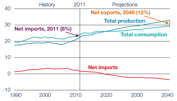 Total U.S. natural gas production, consumption, and net imports in the Reference case, 1990-2040 (trillion cubic feet)